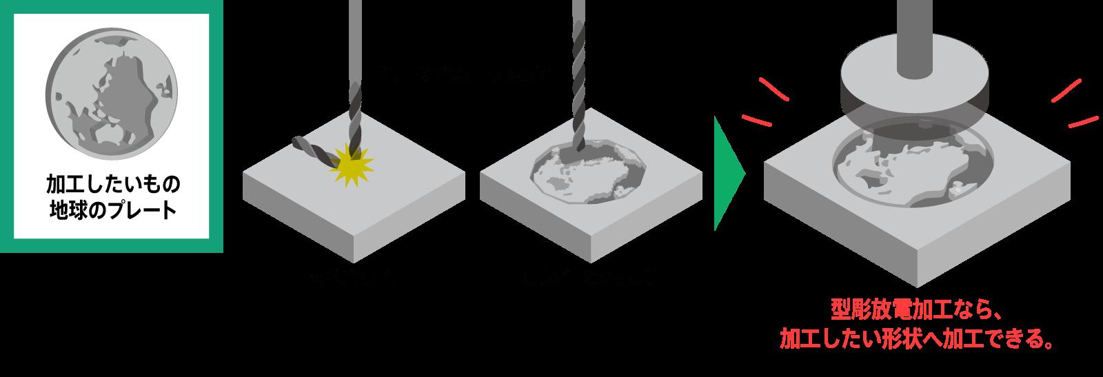 放電加工のプロセス