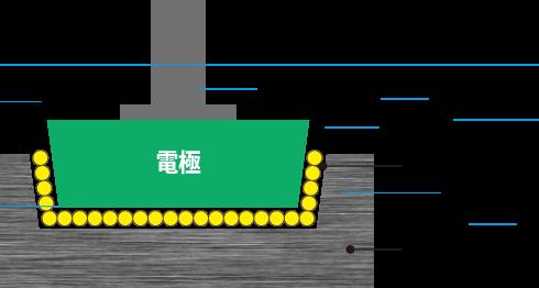型彫放電加工の放電ギャップの図