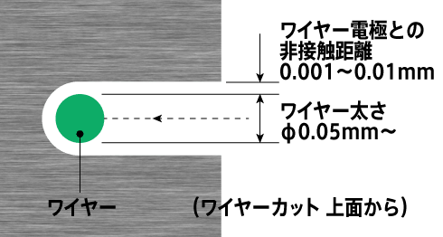 ワイヤーカットの放電ギャップの図