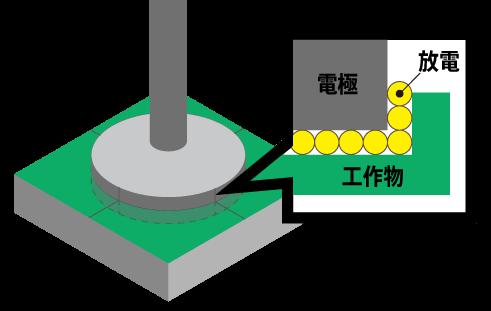 電極放電加工の原理2