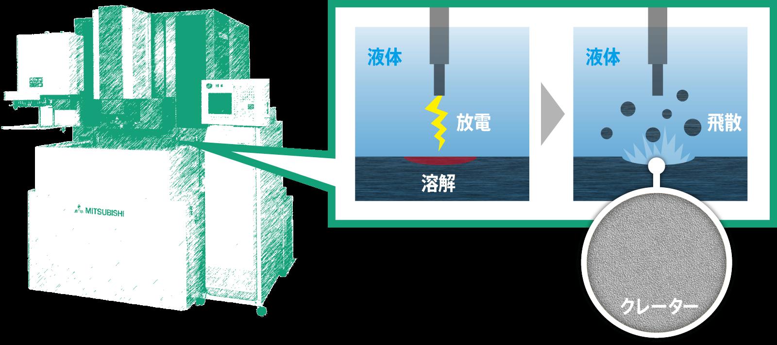 放電加工後の表面状態
